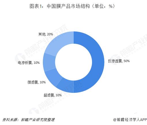 图表1:中国膜产品市场结构(单位:%)