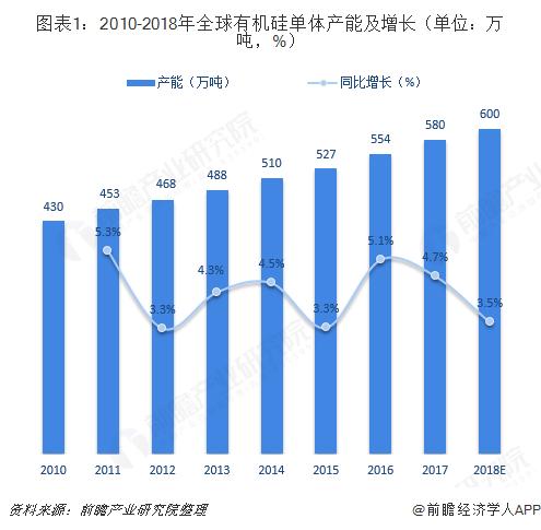 图表1:2010-2018年全球有机硅单体产能及增长(单位:万吨,%)