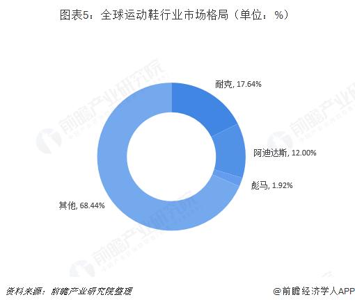 图表5:全球运动鞋行业市场格局(单位:%)
