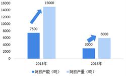 2018年中国<em>阿胶</em>行业市场结构和2019年发展趋势 山东稳占<em>阿胶</em>生产主导地位【组图】