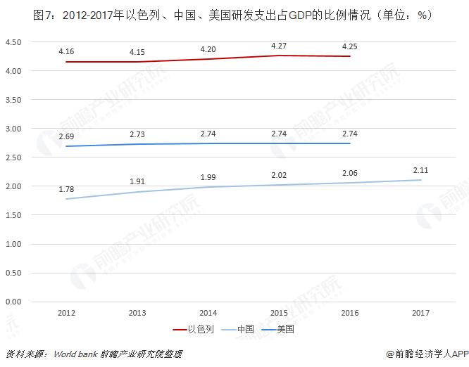 图7:2012-2017年以色列、中国、美国研发支出占GDP的比例情况(单位:%)