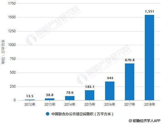 2012-2018年中国联合办公市场空间面积统计情况及预测