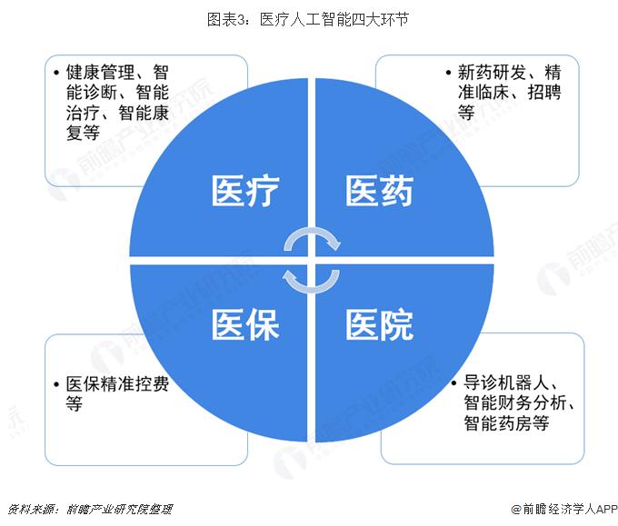 图表3:医疗人工智能四大环节