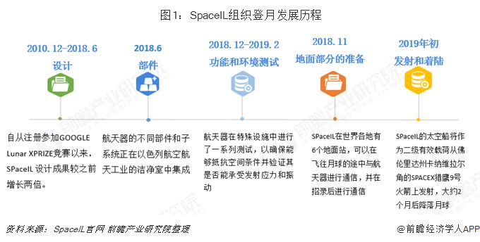 图1:SpaceIL组织登月发展历程