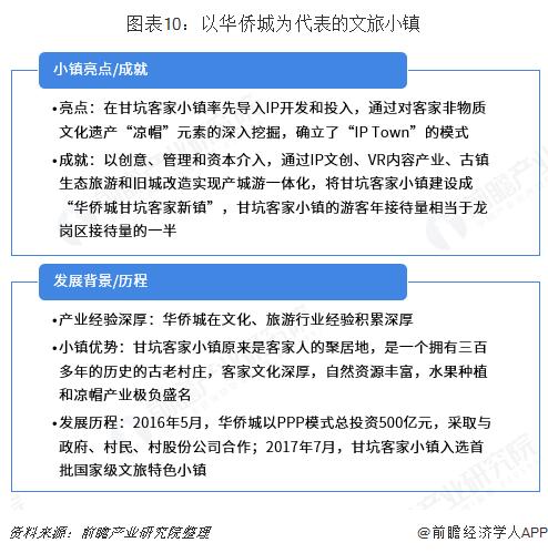 图表10:以华侨城为代表的文旅小镇