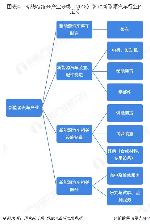 图表4:《战略新兴产业分类(2018)》对新能源汽车行业的定义