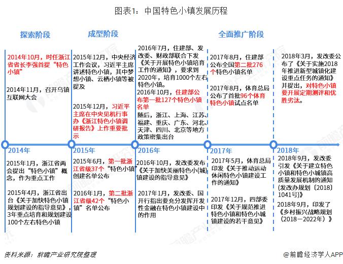 图表1:中国特色小镇发展历程
