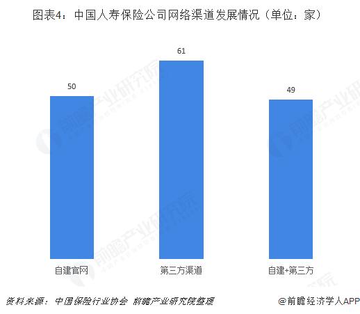 图表4:中国人寿保险公司网络渠道发展情况(单位:家)