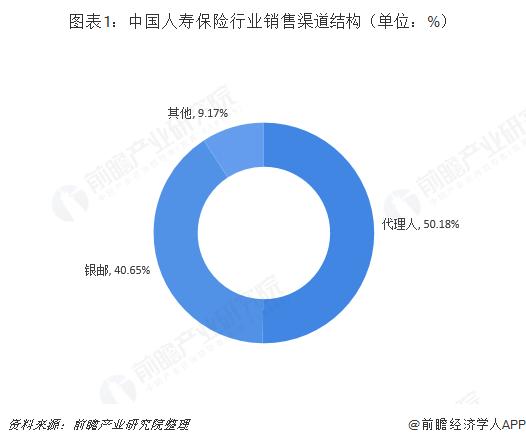 图表1:中国人寿保险行业销售渠道结构(单位:%)