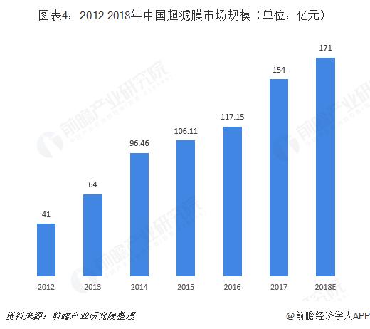 图表4:2012-2018年中国超滤膜市场规模(单位:亿元)