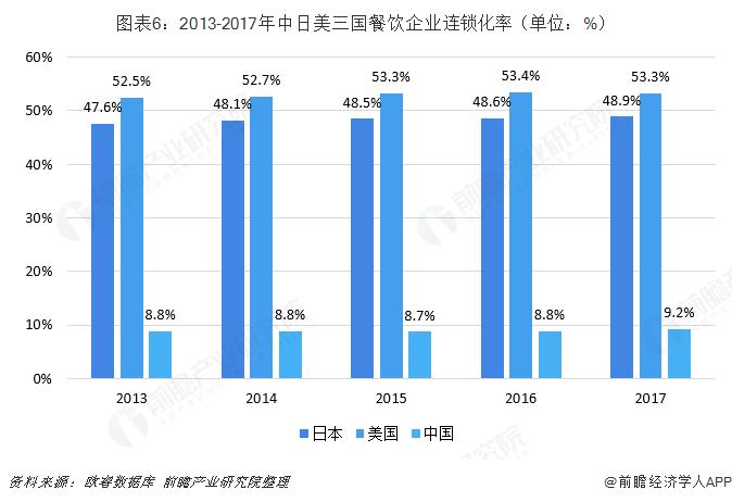 图表6:2013-2017年中日美三国餐饮企业连锁化率(单位:%)