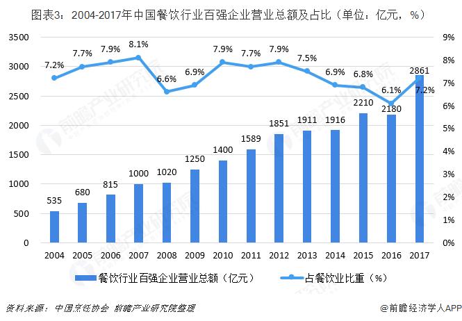 图表3:2004-2017年中国餐饮行业百强企业营业总额及占比(单位:亿元,%)
