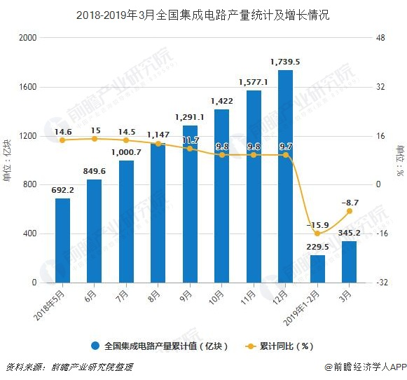 2018-2019年3月全国集成电路产量统计及增长情况