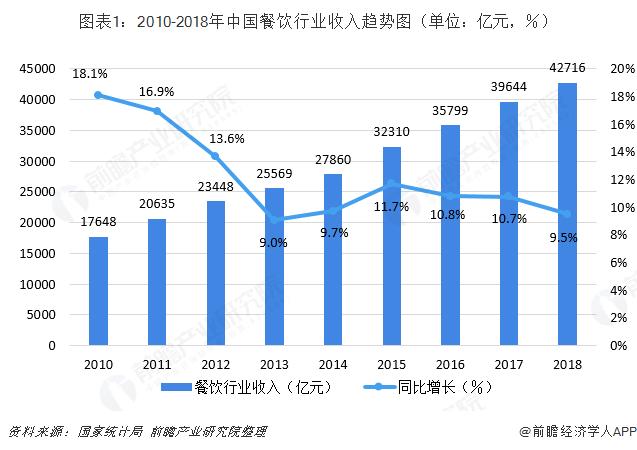 图表1:2010-2018年中国餐饮行业收入趋势图(单位:亿元,%)