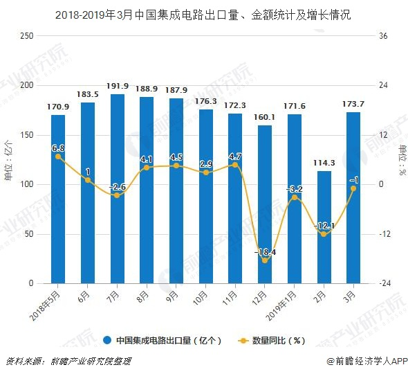 2018-2019年3月中国集成电路出口量、金额统计及增长情况