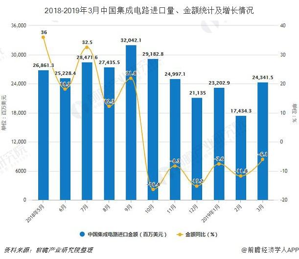 2018-2019年3月中国集成电路进口量、金额统计及增长情况