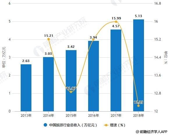 2013-2018年中国旅游行业总收入统计及增长情况