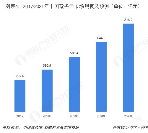 图表4:2017-2021年中国政务云市场规模及预测(单位:亿元)