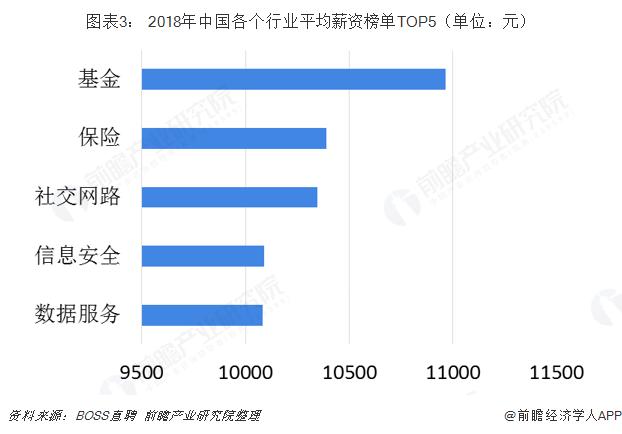图表3: 2018年中国各个行业平均薪资榜单TOP5(单位:元)