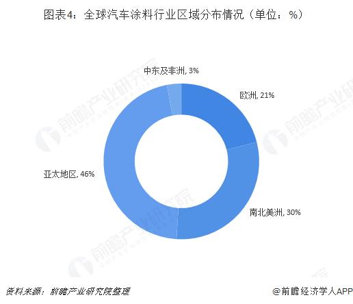 图表4:全球汽车涂料行业区域分布情况(单位:%)