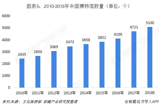图表5:2010-2018年中国博物馆数量(单位:个)