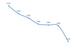 2018年ICT行业市场规模与发展前景分析 总产值突破20万亿【组图】