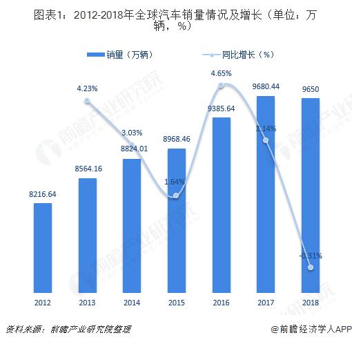 图表1:2012-2018年全球汽车销量情况及增长(单位:万辆,%)