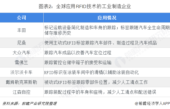 图表2:全球应用RFID技术的工业制造企业