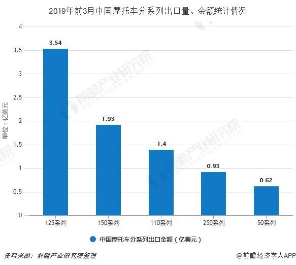 2019年前3月中国摩托车分系列出口量、金额统计情况