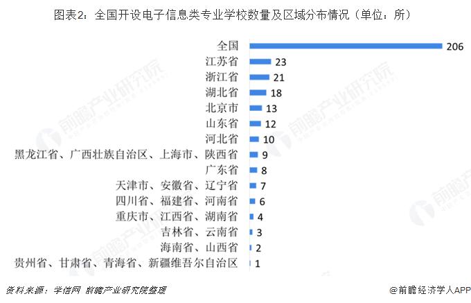 图表2:全国开设电子信息类专业学校数量及区域分布情况(单位:所)