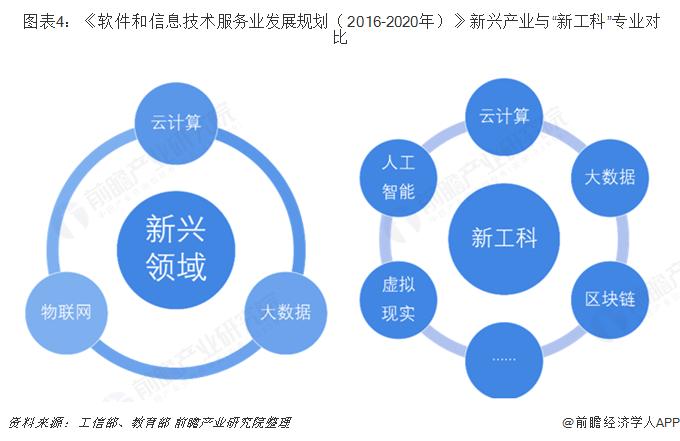"""图表4:《软件和信息技术服务业发展规划(2016-2020年)》新兴产业与""""新工科""""专业对比"""