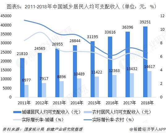 图表5:2011-2018年中国城乡居民人均可支配收入(单位:元,%)