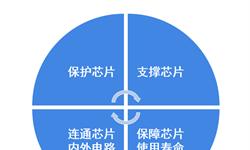 2018年中国集成电路封装行业发展现状与市场趋势 封装设备国产化率有所提升【组图】