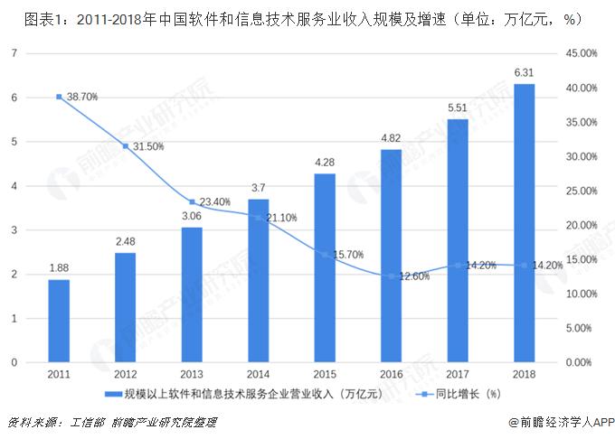 图表1:2011-2018年中国软件和信息技术服务业收入规模及增速(单位:万亿元,%)