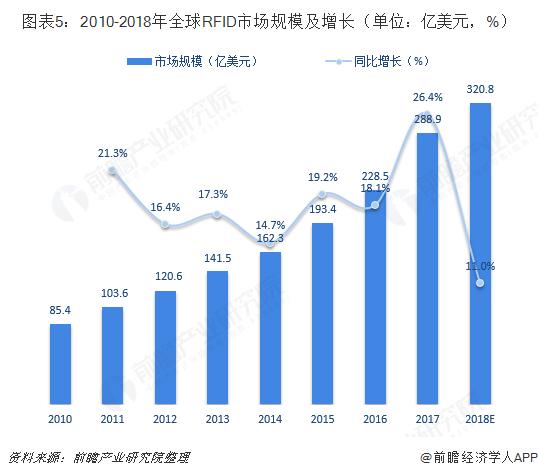 图表5:2010-2018年全球RFID市场规模及增长(单位:亿美元,%)