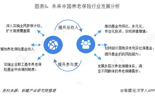 图表5:未来中国养老保险行业发展分析