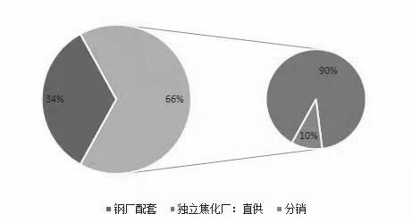 我国焦炭产能结构及分销渠道占比统计情况