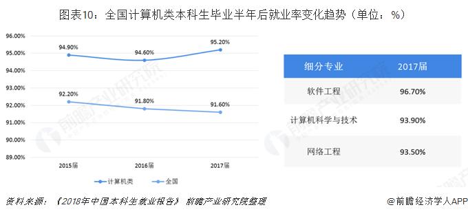 图表10:全国计算机类本科生毕业半年后就业率变化趋势(单位:%)