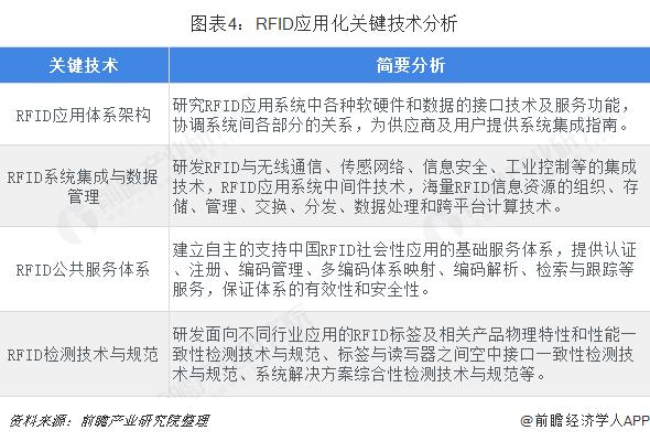 图表4:RFID应用化关键技术分析