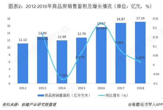 图表2:2012-2018年商品房销售面积及增长情况(单位:亿元,%)
