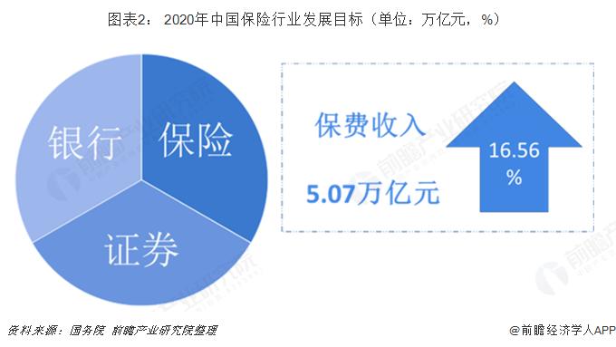 图表2: 2020年中国保险行业发展目标(单位:万亿元,%)