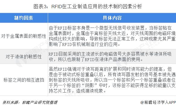 图表3:RFID在工业制造应用的技术制约因素分析