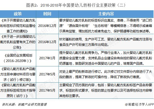图表2:2016-2018年中国婴幼儿奶粉行业主要政策(二)