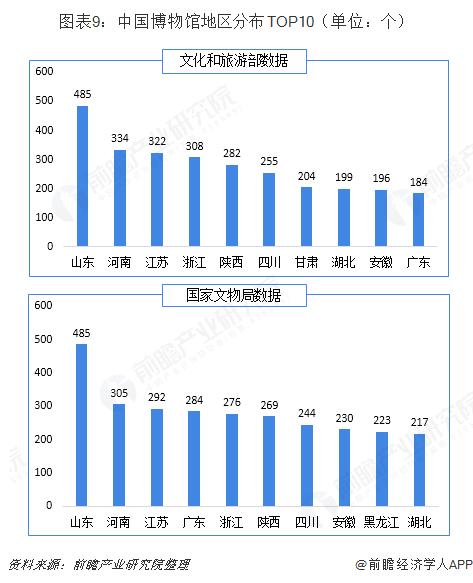 图表9:中国博物馆地区分布TOP10(单位:个)
