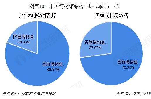 图表10:中国博物馆结构占比(单位:%)