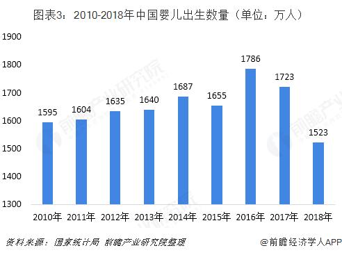 图表3:2010-2018年中国婴儿出生数量(单位:万人)
