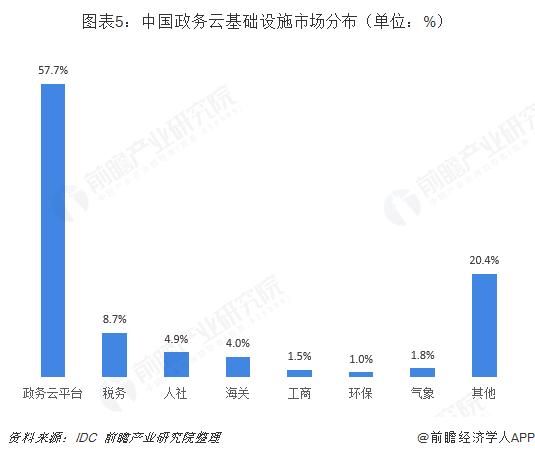 图表5:中国政务云基础设施市场分布(单位:%)