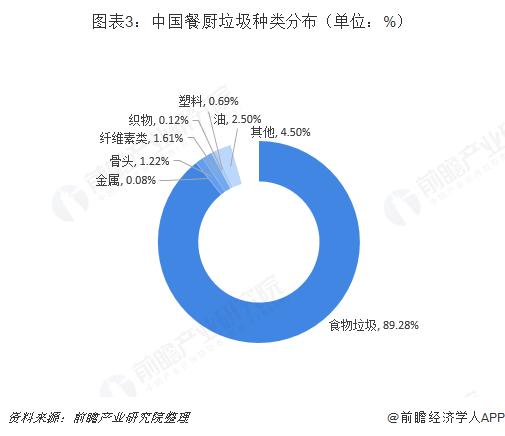 图表3:中国餐厨垃圾种类分布(单位:%)