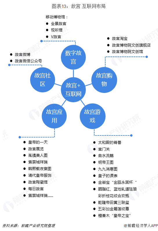 图表13:故宫+互联网布局