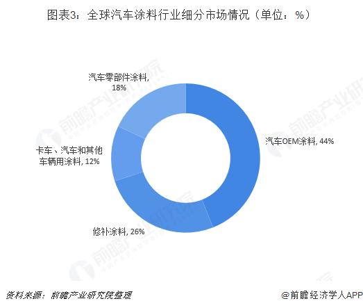 图表3:全球汽车涂料行业细分市场情况(单位:%)